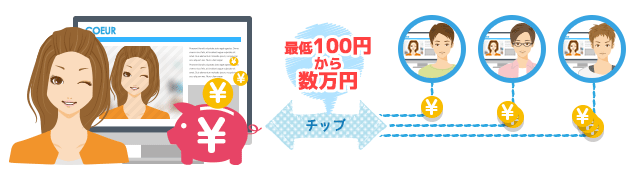 最低100円から数万円まで一瞬にして受け取れるチップやプレゼント